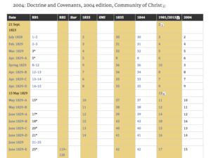 Corresponding Section Numbers in Editions of the Doctrine and Covenants